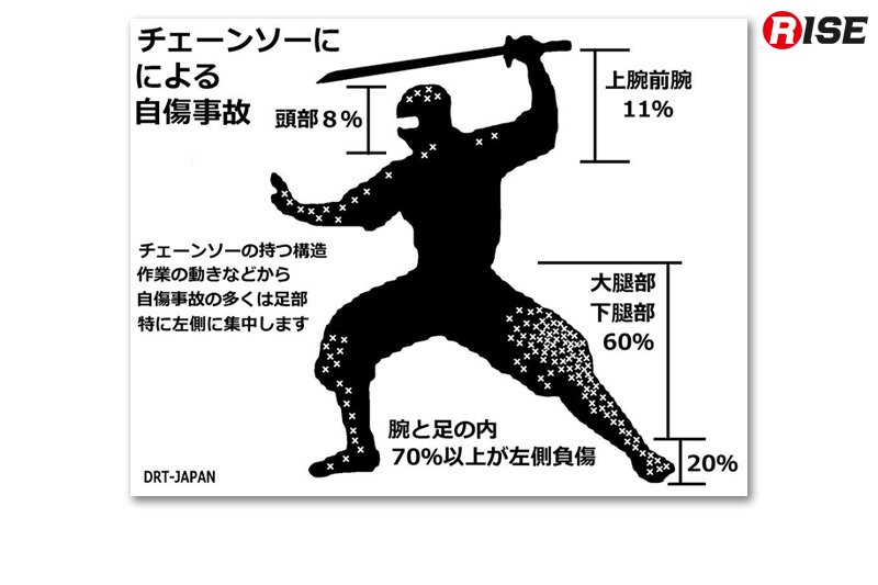 チェーンソーによる自傷事故は足部に集中している。(画像出典:DRT-JAPANフェイスブックページ)